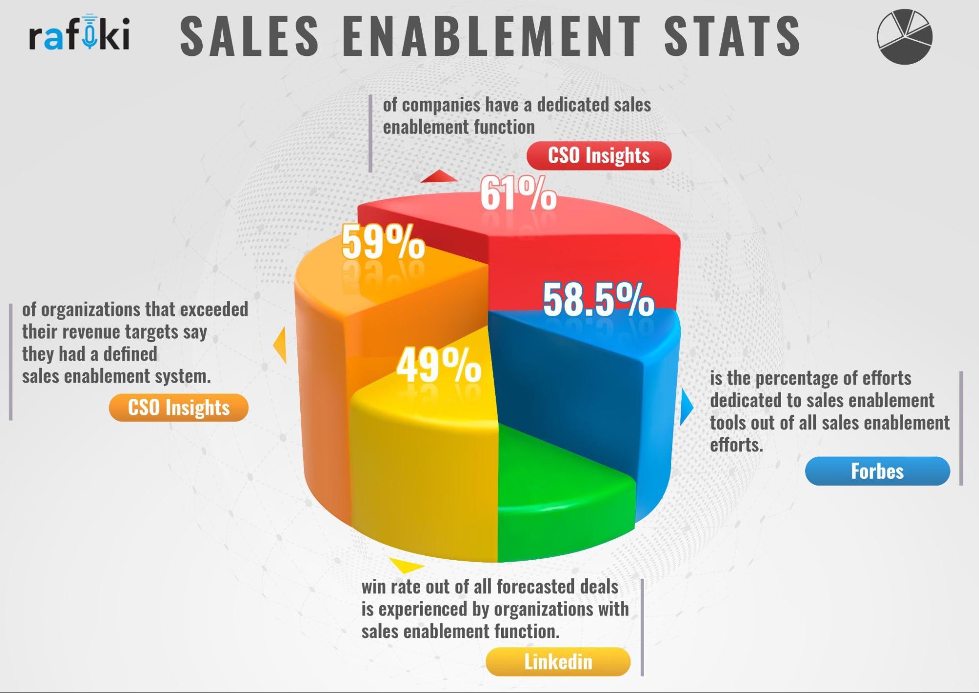 Sales Enablement Stats