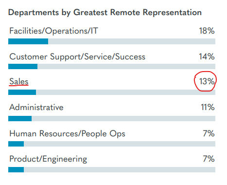 Remote Work Each Department