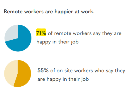 Remote Working Stats