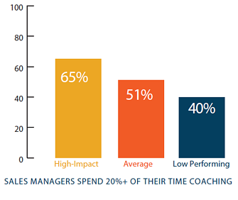 Sales Managers Spend Time For Training