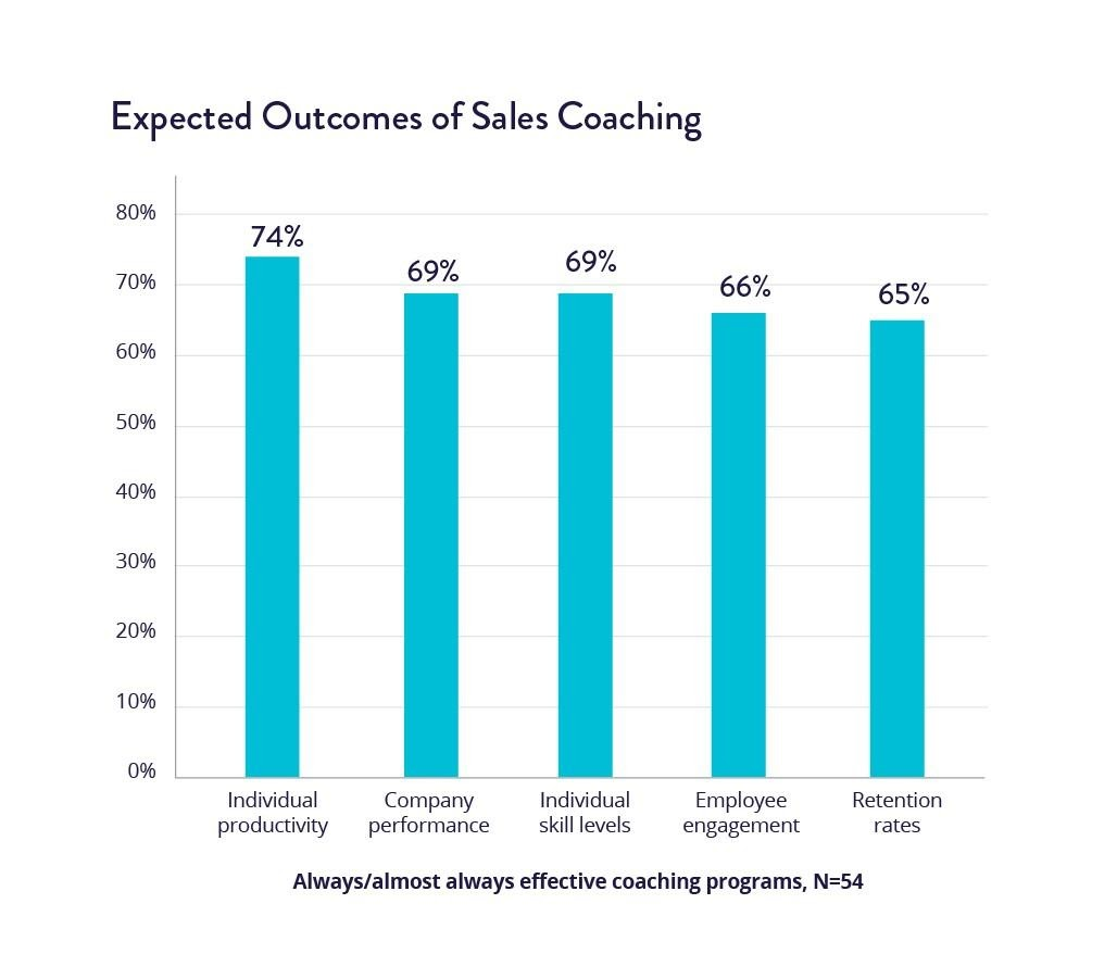 Sales Training Outcome