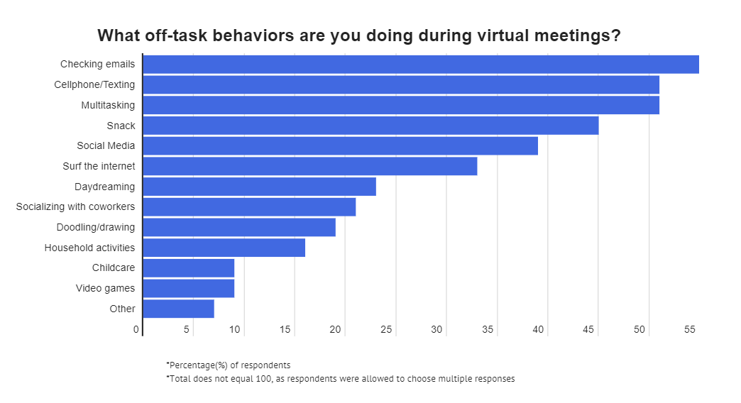 Virtual Meeting Behaviour