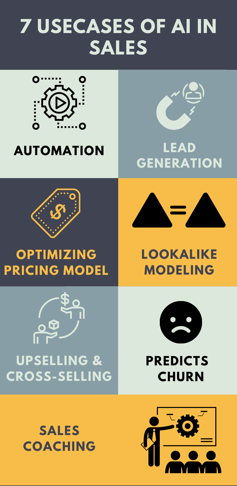 Usecases of AI in Sales
